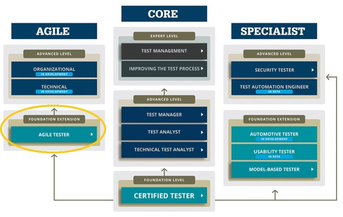 ISTQB Certification levels