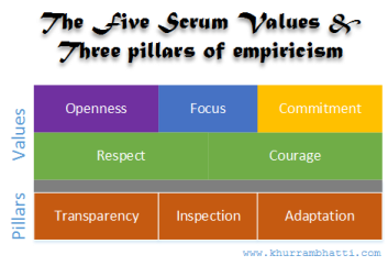 The five Scrum values