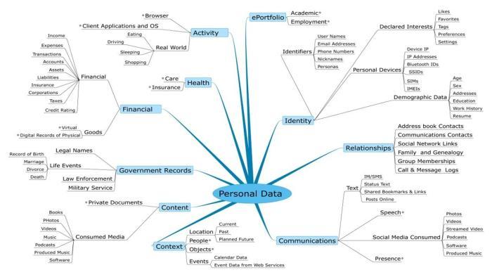 Personal Data ecosystem