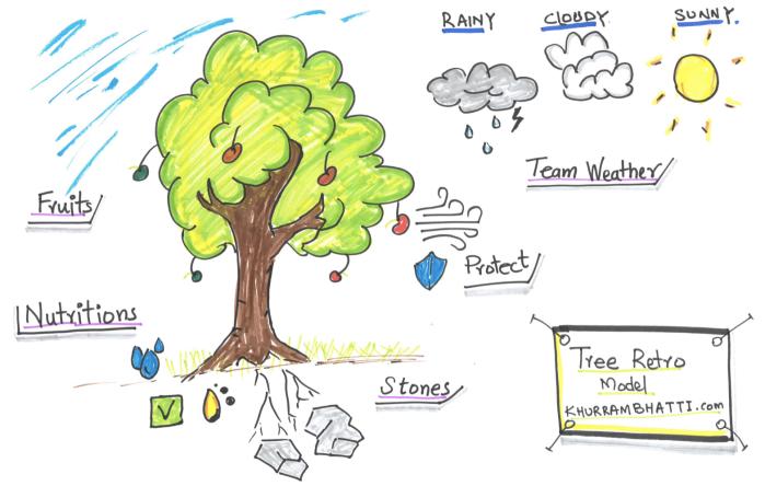 Tree Retrospective Model - Khurram Bhatti